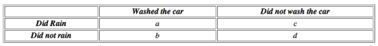 Table 1. Each cell of this table indicates the observations that would need to be made to determine if washing one's car causes it to rain.